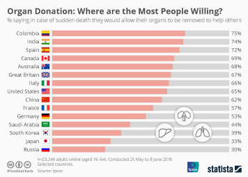 Organ donations and transplants Infographic - Organ Donation: Where are the Most People Willing?