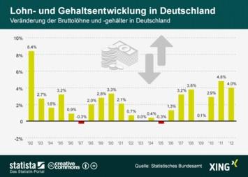 Lohn- und Gehaltsentwicklung in Deutschland
