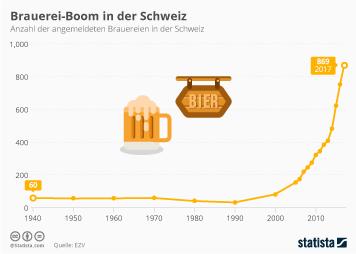 Bier Infografik - Brauerei-Boom in der Schweiz