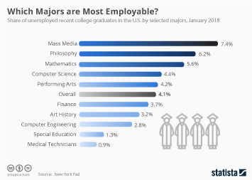 College & University Infographic - Which Majors Are Most Employable?