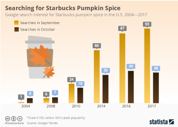 Starbucks Infographic - Searching for Starbucks Pumpkin Spice