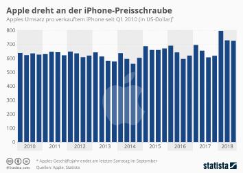 Apple dreht an der iPhone-Preisschraube