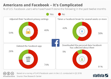 Facebook Infographic - Americans and Facebook - It's Complicated