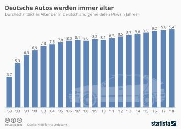 Fahrzeugbestand Infografik - Deutsche Autos werden immer älter