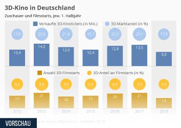 Kino Infografik - 3D-Kino in Deutschland