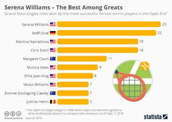 Serena Williams – The Best Among Greats