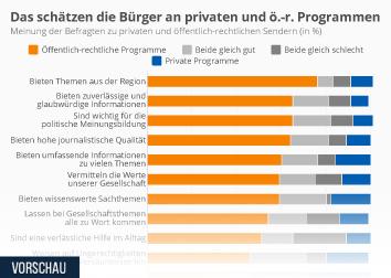 Das schätzen die Bürger an privaten und öffentlich-rechtlichen Programmen