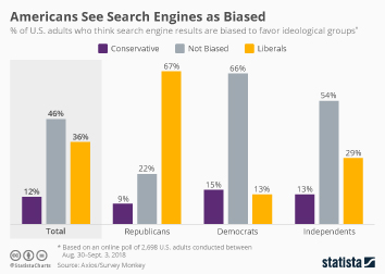 Americans See Search Engines as Biased