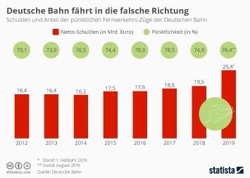 Deutsche Bahn Infografik - Deutsche Bahn fährt in die falsche Richtung