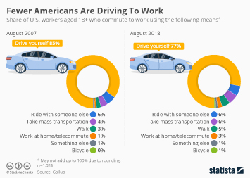 Public transportation Infographic - Fewer Americans Are Driving To Work