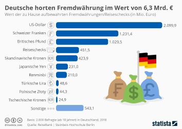 Devisen Infografik - Deutsche horten Fremdwährung im Wert von 6,3 Mrd. Euro