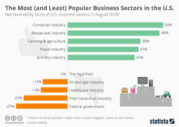 Global economy Infographic - The Most (and Least) Popular Business Sectors in the U.S.