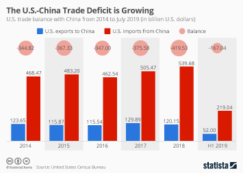 Sino-US trading relationship Infographic - U.S. trade deficit with China grows as the trade war heats up