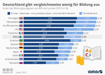 Bildungsausgaben Infografik - Deutschland gibt gemessen am BIP vergleichsweise wenig für Bildung aus