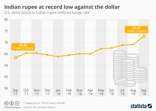 Chart Indian Ru Hits Record Low Against The Dollar Statista