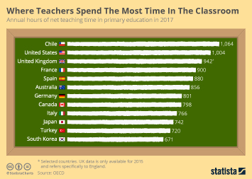 Where Teachers Spend The Most Time In The Classroom
