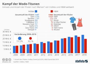 Mode Infografik - Kampf der Mode-Titanen