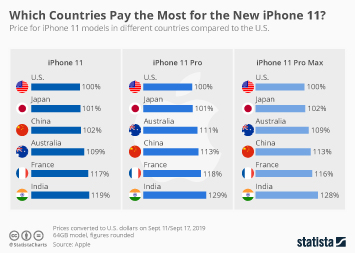 Which Countries Pay the Most for the New iPhone 11?
