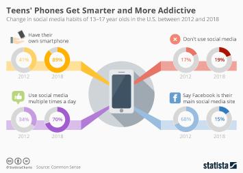 Teenagers Infographic - Teens' Phones Get Smarter and More Addictive