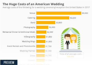 Banking sector in Europe Infographic - The Huge Costs of an American Wedding