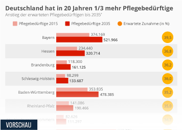 Deutschland erwartet in 20 Jahren ein Drittel mehr Pflegebedürftige