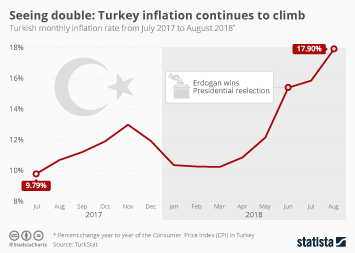 Turkey Infographic - Seeing double: Turkey inflation continues to climb