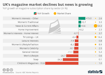 Artificial Intelligence (AI) worldwide Infographic - UK's magazine market declines but news is growing