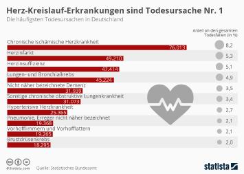 Krankenversicherung Infografik - Herz-Kreislauf-Erkrankungen sind Todesursache Nr. 1