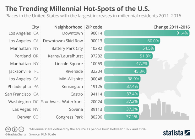 The Trending Millennial Hot-spots of the US