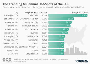 Millennial homeownership in the U.S. Infographic - The Trending Millennial Hot-Spots of the U.S.