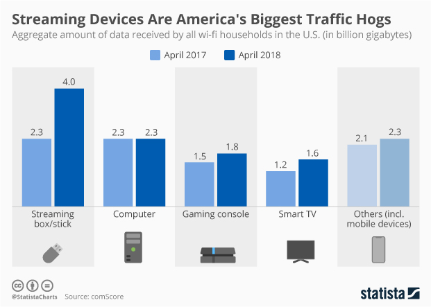 Internet traffic consumption by device