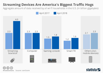 Streaming Infographic - Streaming Devices Are America's Biggest Traffic Hogs