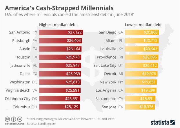 U.S. cities where millennials carried the most/least debt