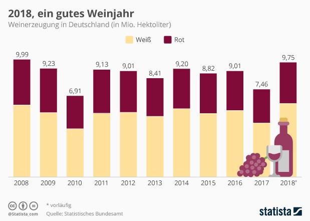 Weinerzeugung in Deutschland