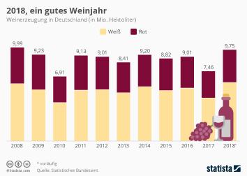 Wein Infografik - 2018, ein gutes Weinjahr