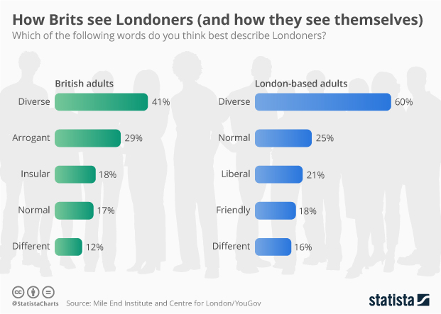 How Brits see Londoners and how they see themselves