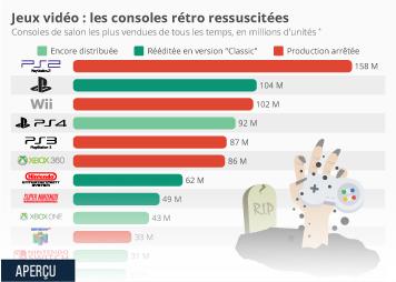 Le secteur des jeux vidéo en France Infographie - Jeux vidéo : les consoles rétro ressuscitées