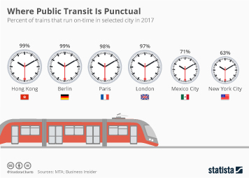 Subway Infographic - Where Public Transit Is Punctual