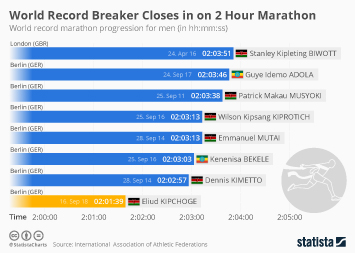 Running & Jogging Infographic - World Record Breaker Closes in on 2 Hour Marathon