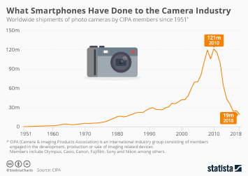 Cameras Infographic - What Smartphones Have Done to the Camera Industry