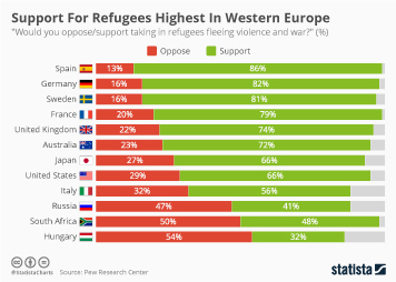 Migration in Europe Infographic - Support For Refugees Highest In Western Europe