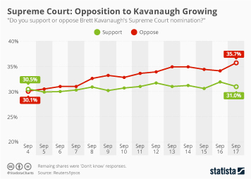 European Union Infographic - Supreme Court: Opposition to Kavanaugh Growing