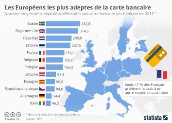 Les moyens de paiement en France  Infographie - Les Européens les plus adeptes de la carte bancaire