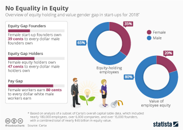 No Equality in Equity