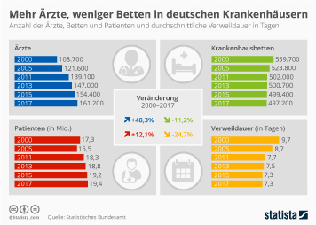 Krankenhäuser in Deutschland Infografik - Mehr Ärzte, weniger Betten in deutschen Krankenhäusern