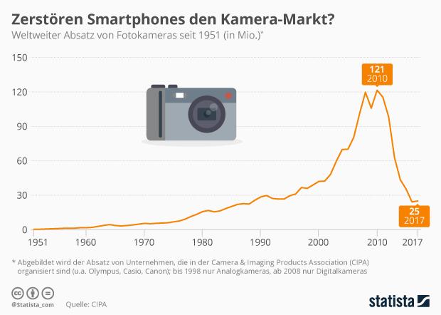 weltweiter Absatz von Fotokameras seit 1951