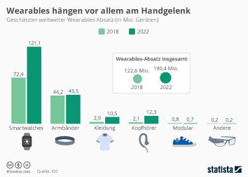 Wearables Infografik - Wearables hängen vor allem am Handgelenk