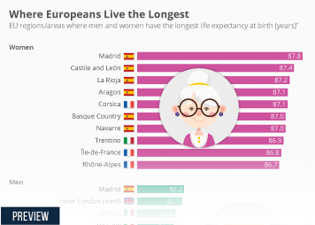 Demography Infographic - Where Europeans Live the Longest