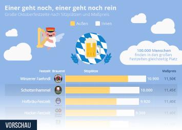 Weltbevölkerung Infografik - Einer geht noch, einer geht noch rein