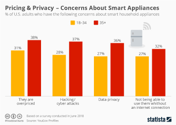 Smart home Infographic - Pricing & Privacy – Concerns About Smart Appliances